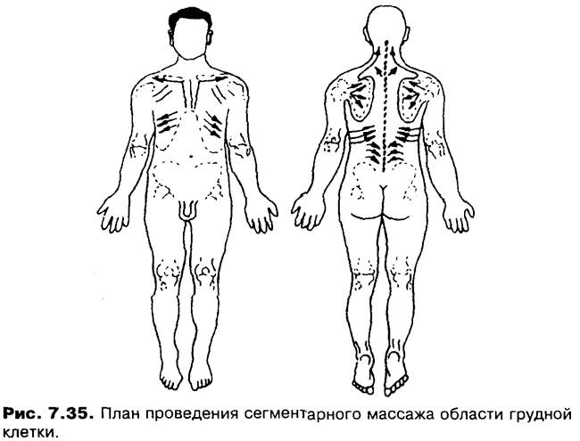 Фото - план проведення масажу області грудної клітини