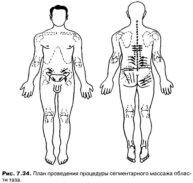Фото - сегментарний масаж області тазу