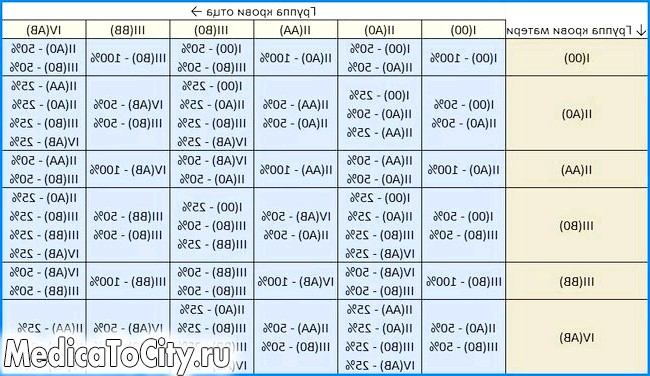 Фото - таблиця вагітності по групах