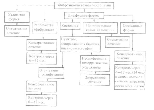 Фото - Схема лікування