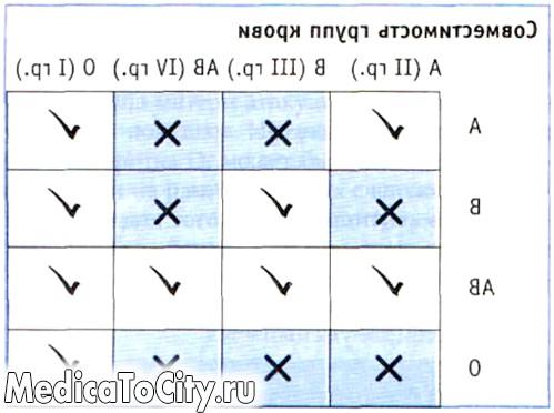 Фото - таблиця сумісності