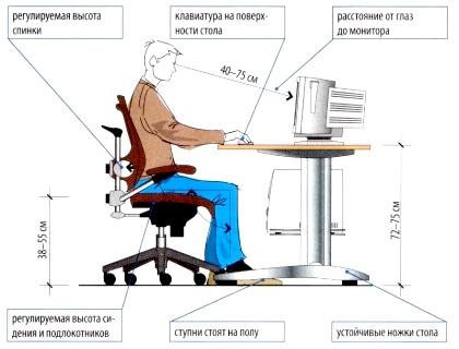 Фото - Виправити поставу допоможе розуміння як правильно сидіти на стільці
